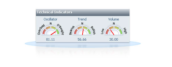 Technical Dashboard screenshot